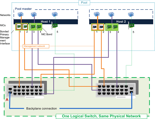 Virtual Network Interface – Citrix XenServer