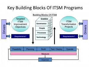 Key building blocks of ITSM Programs