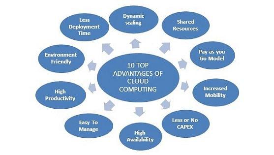 advantages of mobile application management