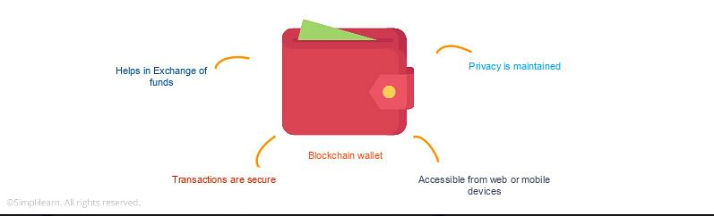 What is a Blockchain Wallet?