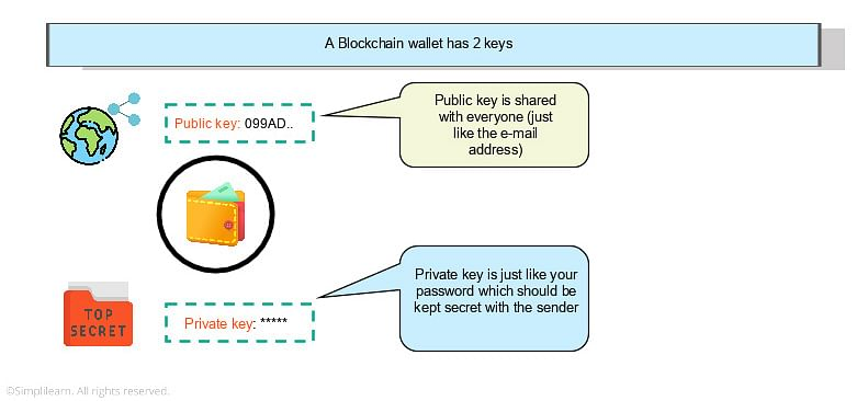 How do Blockchain Wallets Work?