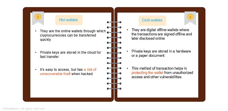 Types of Blockchain Wallets
