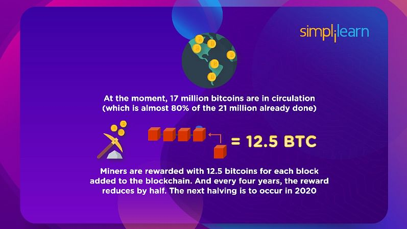 Limited Number of Bitcoins