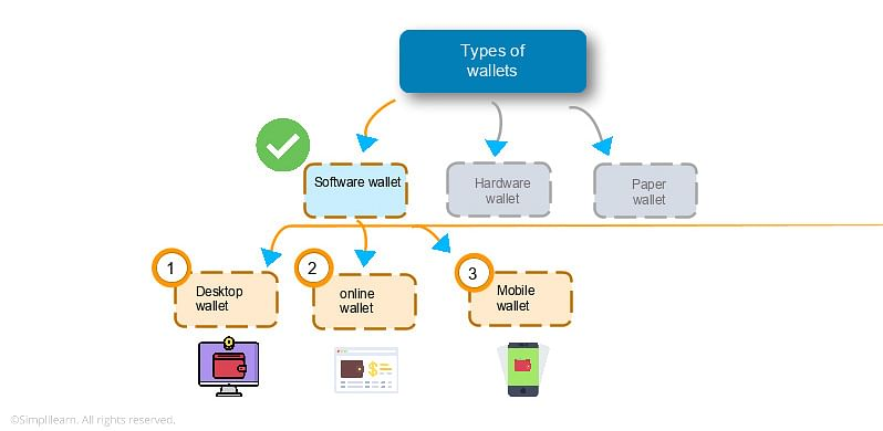 Types of Software Wallets