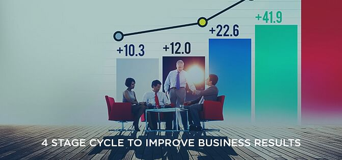 4 Stage Cycle to Improve Business Results