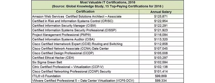 5 reasons to take up a cloud computing certification
