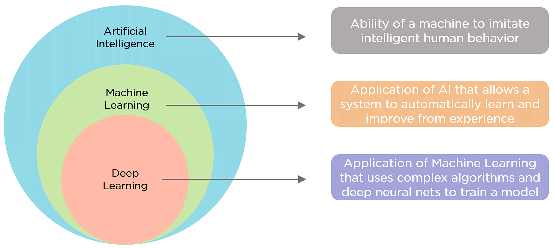 Discover the Differences Between AI vs. Machine Learning ...