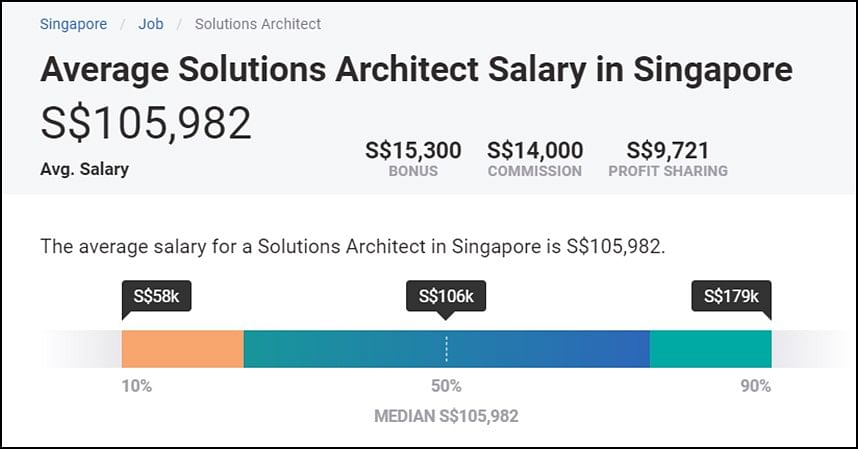 Aws Solutions Architect Salary In 2020 113 000 612k