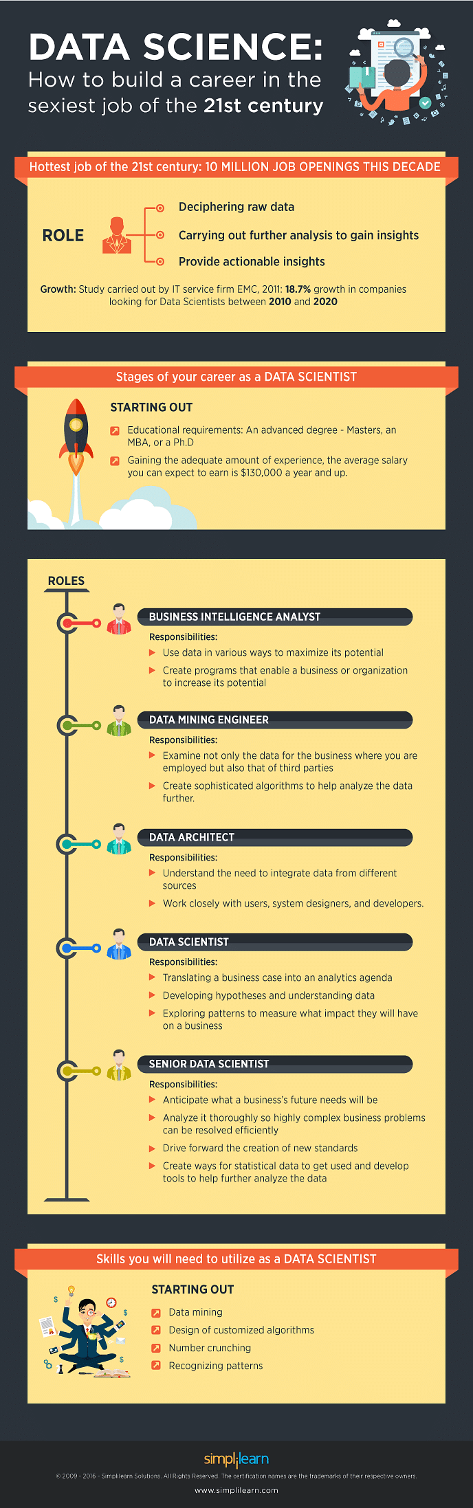 ultimate guide to build a career in data science simplilearn data science how to build a career in the sexiest job of the 21st century