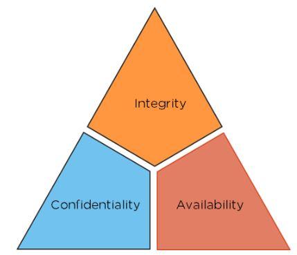 CIA-triad