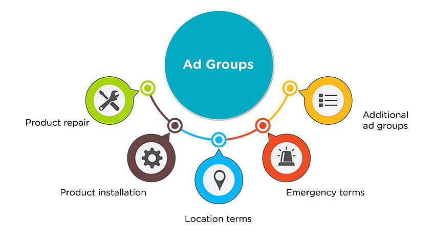 PPC 101: Why Ad Groups and Keywords Matter