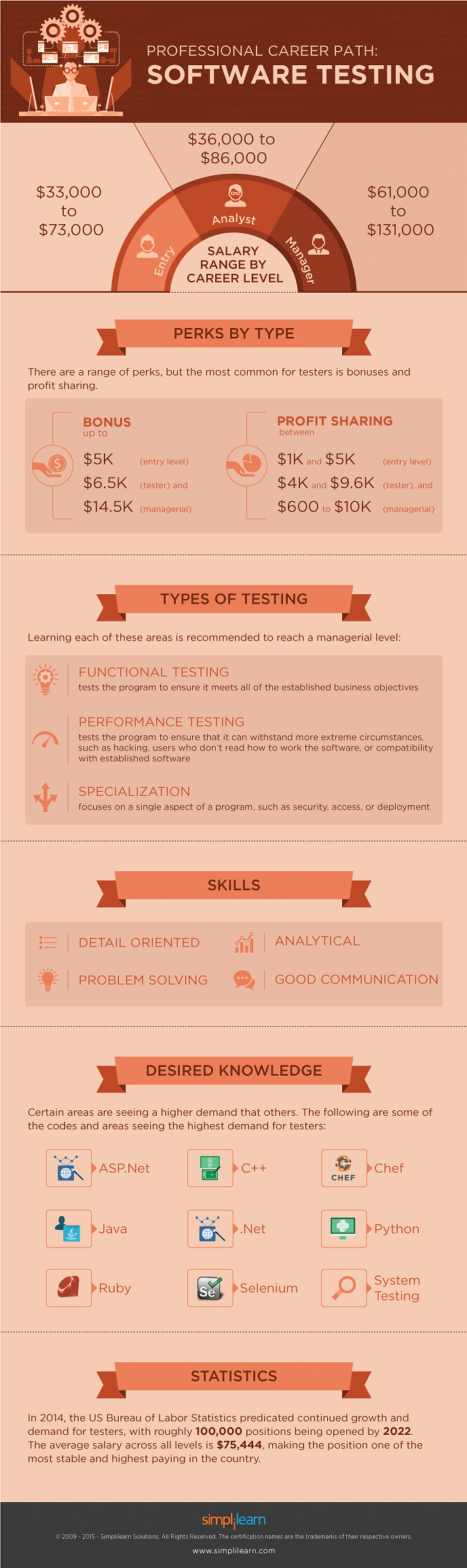 Testing Your Way To Success: How To Build A Career In Software Testing