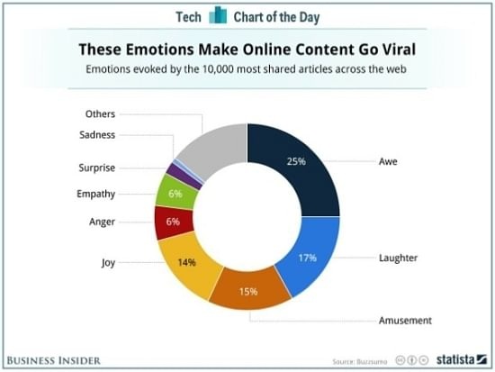 Emotion Vs Data