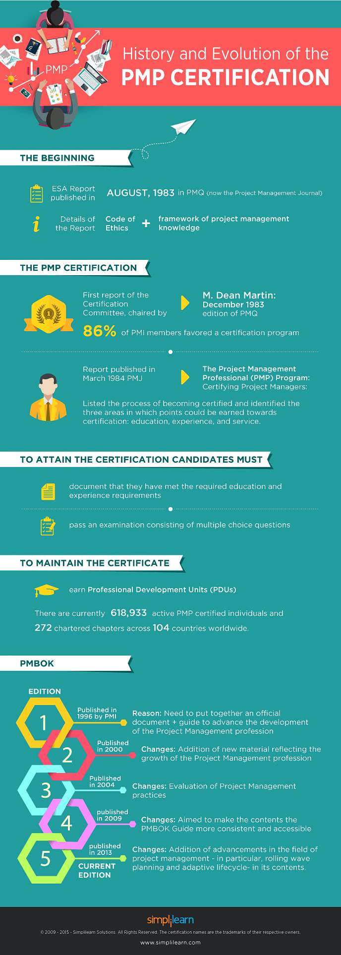 History And Evolution Of The Pmp Certification Simplilearn