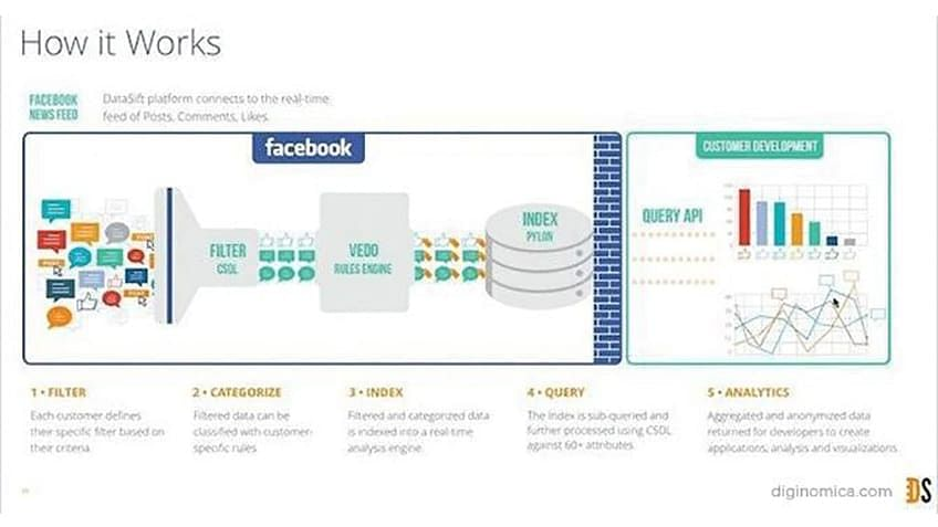 Marketers Use The Information From Topic Data To Selectively Change Way They Market On Platform As Well Other Channels