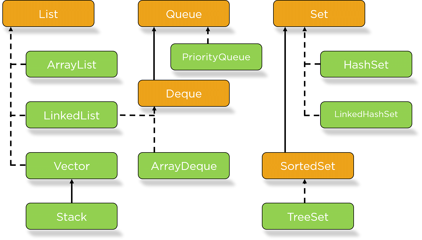 Collections In java and How to Implement Them