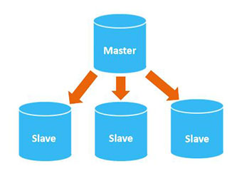 MongoDB-Master-Slave-Replication