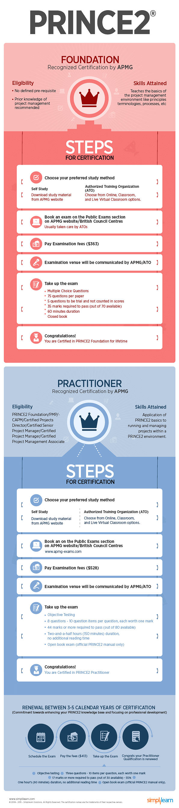 Prince2 Foundation Practitioner Certification Eligibility And