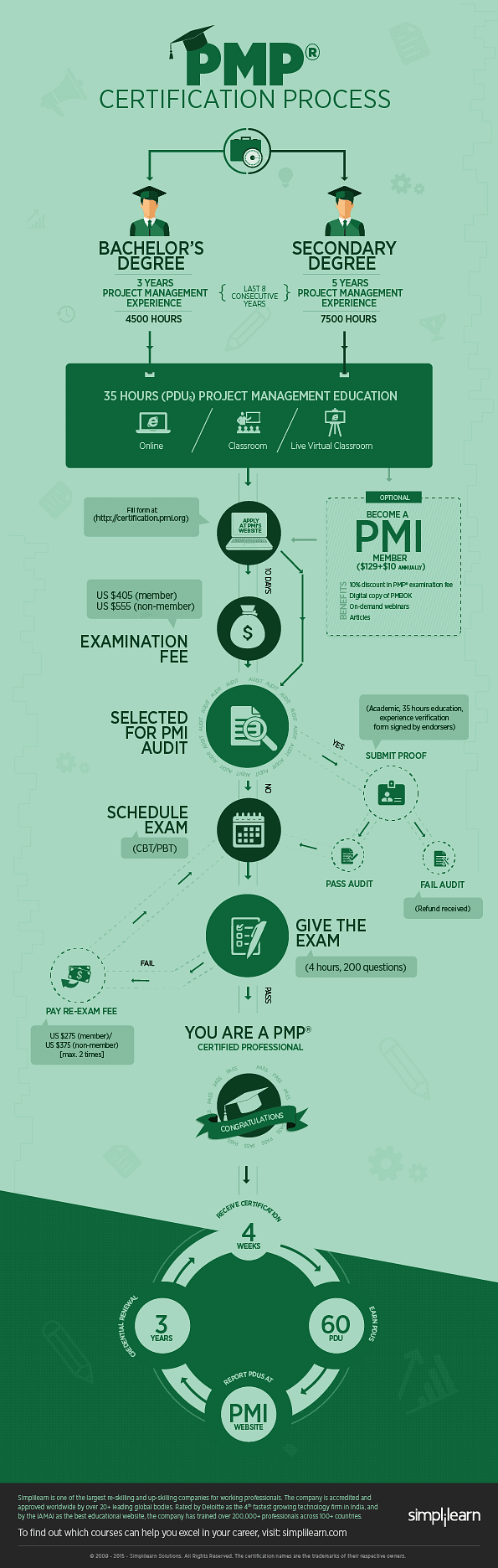 Roadmap to crack pmp certification process xflitez Gallery