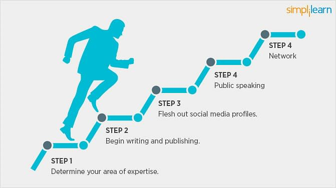 The Steps to personal branding