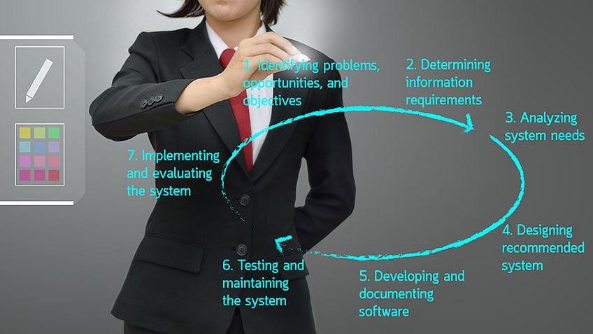 Program Life Cycle Management
