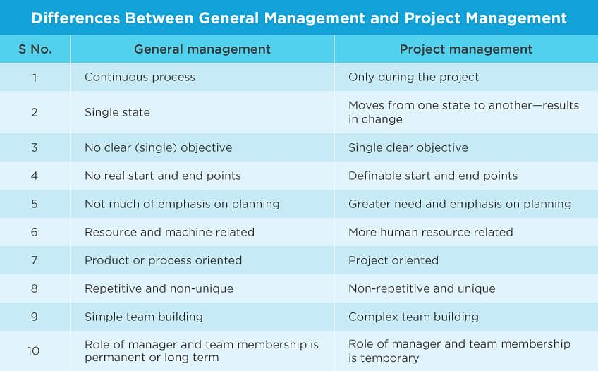 The Difference Between Project Management And General Operations