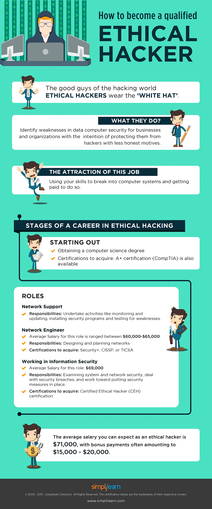 How To Become a Qualified Ethical Hacker