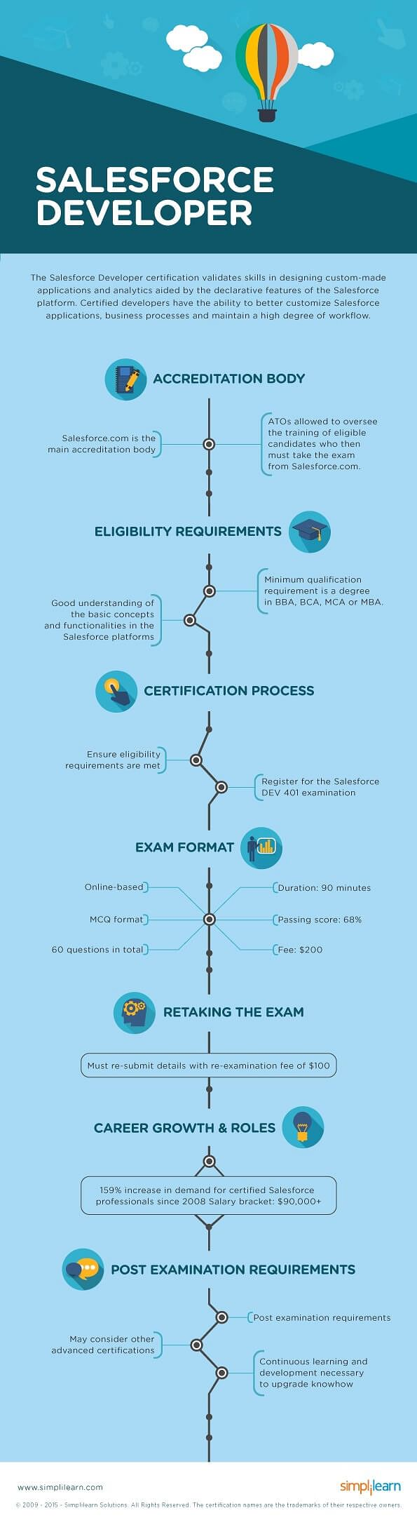 Eligibility exam process for salesforce developer course eligibility requirements and examination process salesforce developer certification course xflitez Choice Image