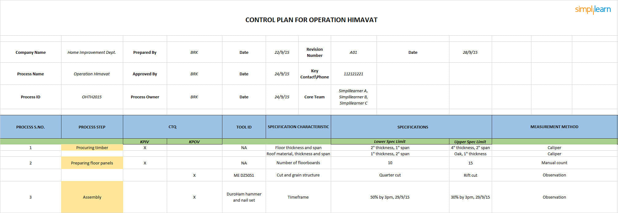 Control plans — dmaic tools.