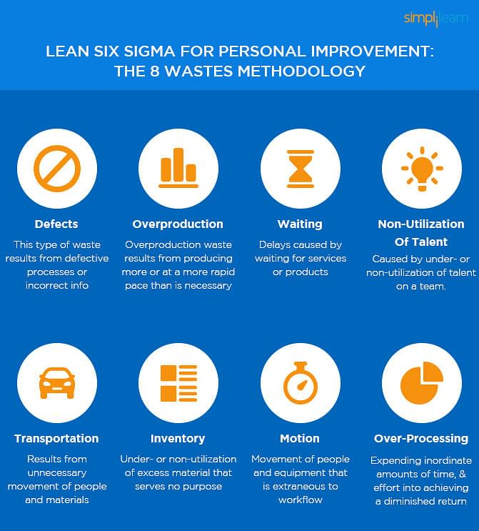 How Six Sigma Principles Can Improve Your Productivity Simplilearn