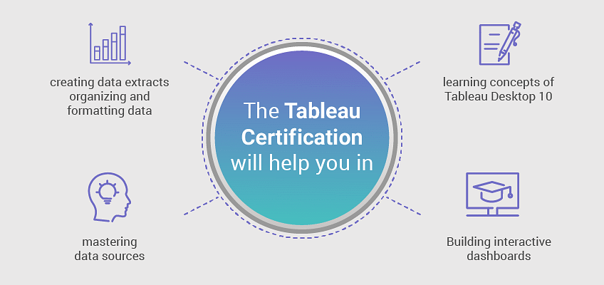 Tableau Interview Questions & Answers for your Next job