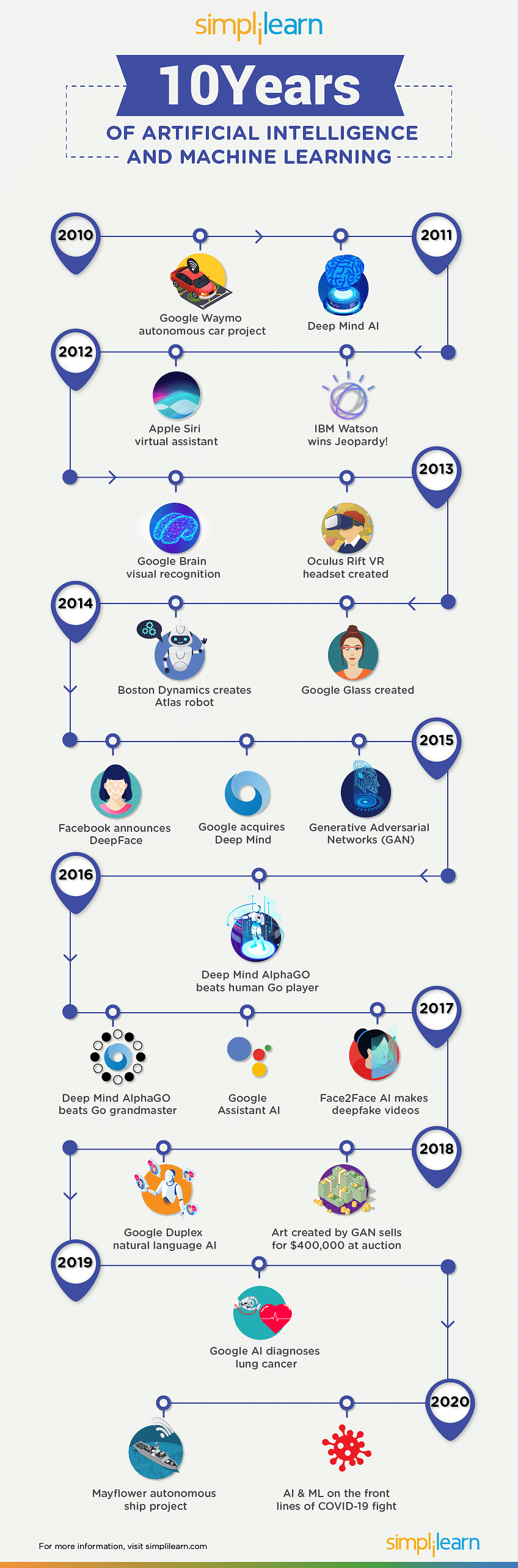 10 Years of AI & Machine Learning