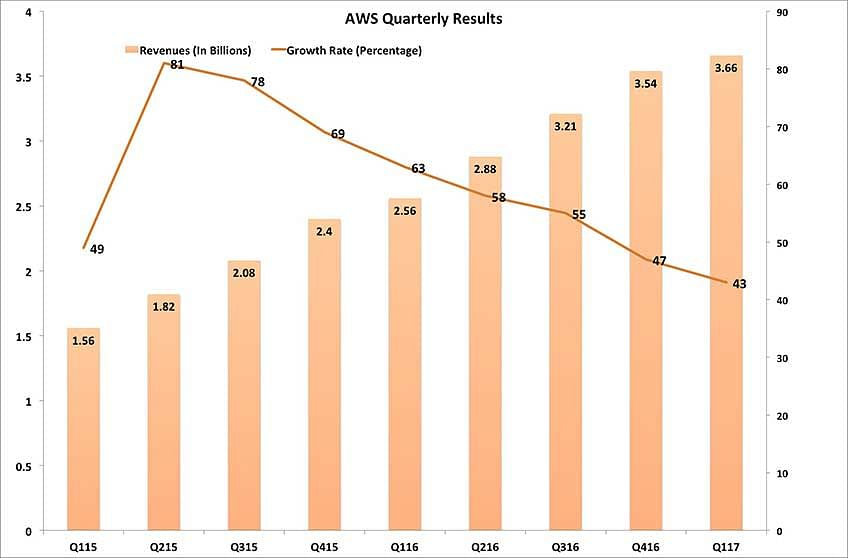 3 things it companies can learn from aag cloud revenue numbers along with the quarterly growth rates as one can easily see the only negative about awss quarter is that its growth decelerated to only 43 percent fandeluxe Choice Image