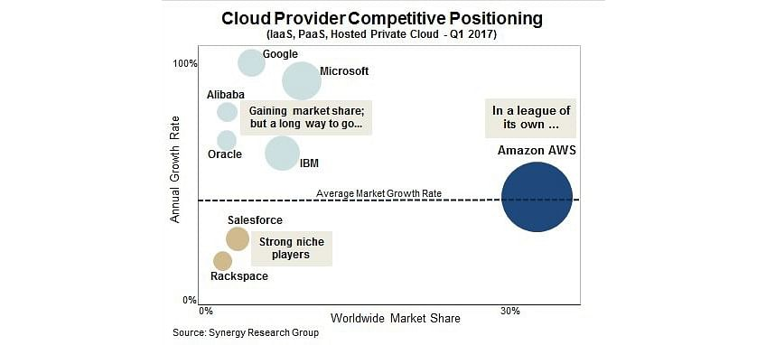 3 things it companies can learn from aag cloud revenue numbers synergy research group published a chart comparing the provider market as seen below fandeluxe Choice Image
