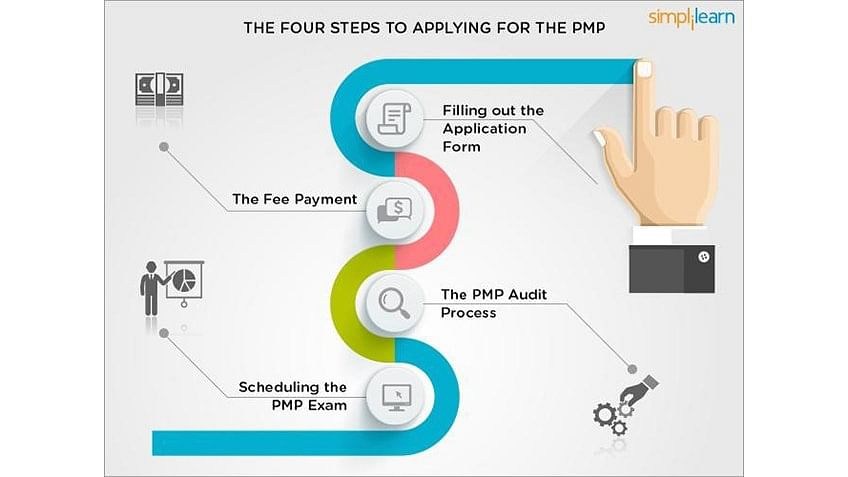the 4 steps to apply for a pmp certification