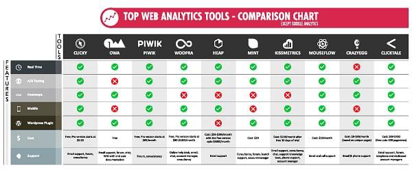 Webanalytics tools comparision chart mini
