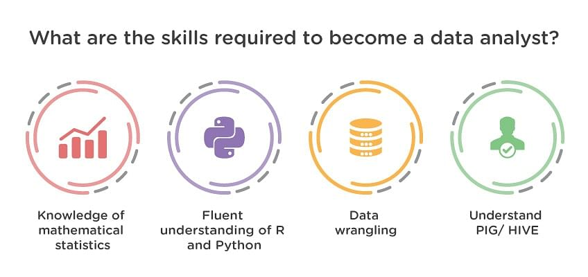 What Are the Skills Required to Become a Data Analyst?