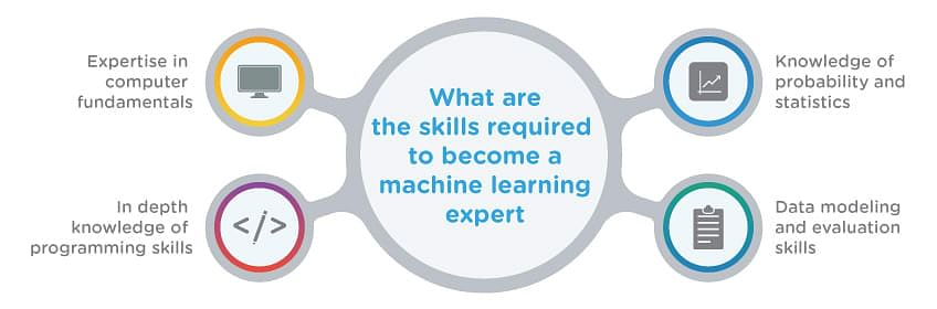 What Are the Skills Required to Become a Machine Learning Expert?