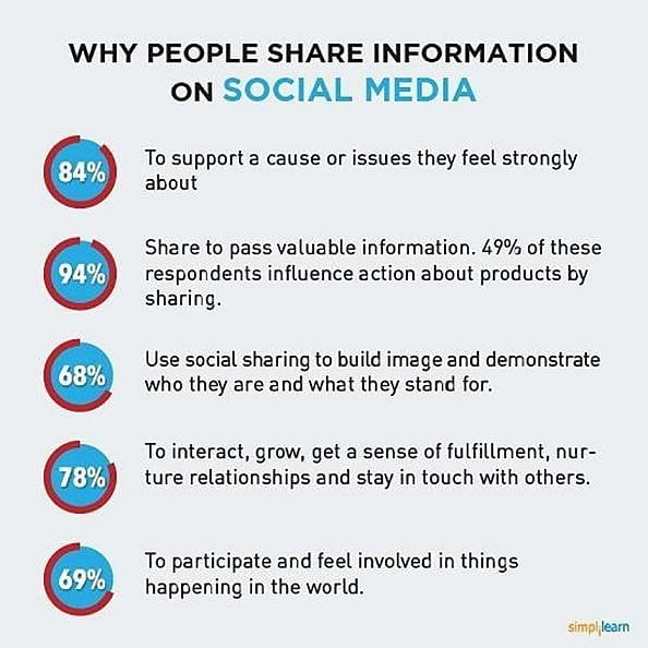 https://www.simplilearn.com/ice9/free_resources_article_thumb/What-is-the-real-impact-of-social-media-after_1.1.jpg