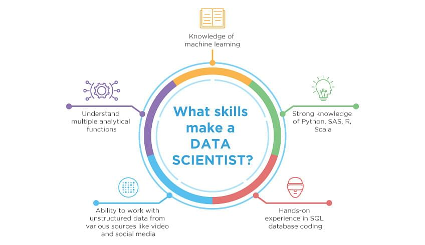 Expert talk data science vs data analytics vs machine learning what skills make a data scientist ccuart Image collections