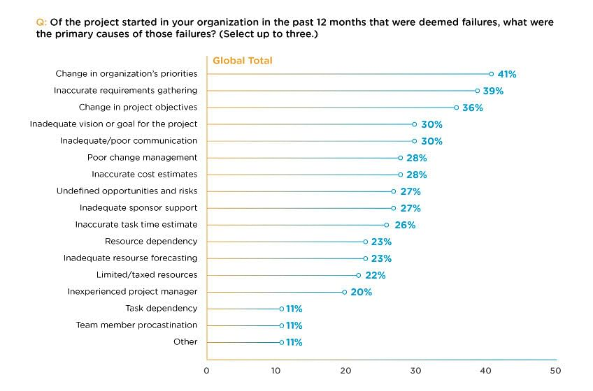Why project management is critical to your organization projects fail for a variety of reasons fandeluxe Choice Image