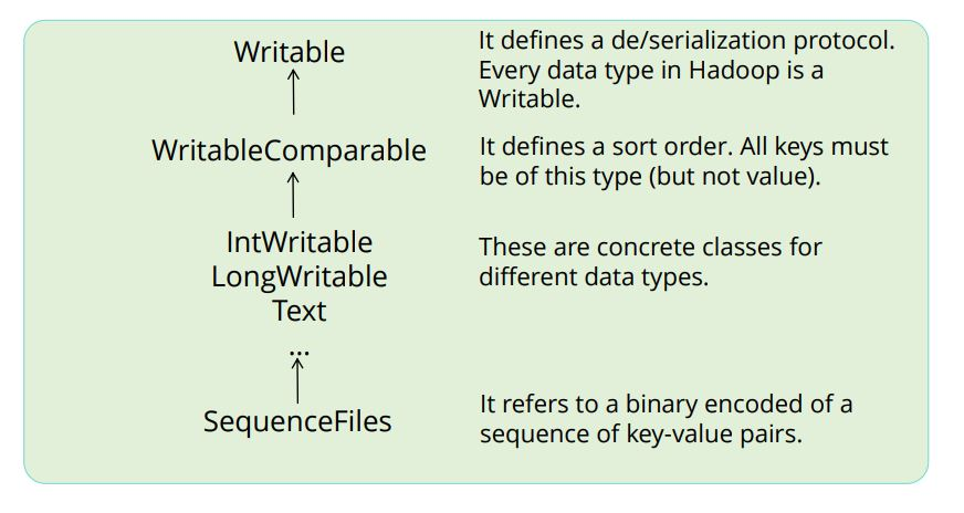 a-sample-data-type-related-to-the-writable-interface