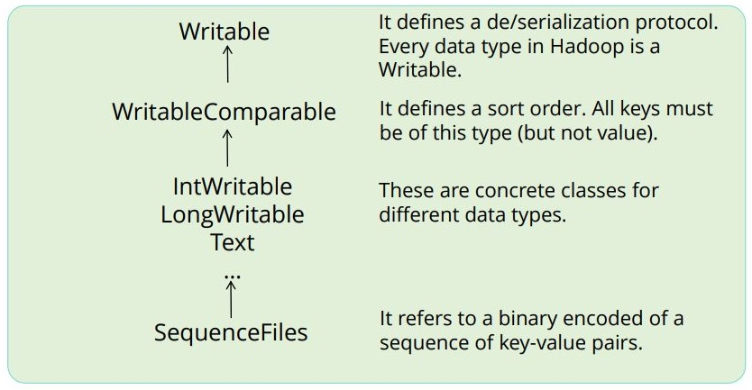 a-sample-data-type-related-to-writable-interface