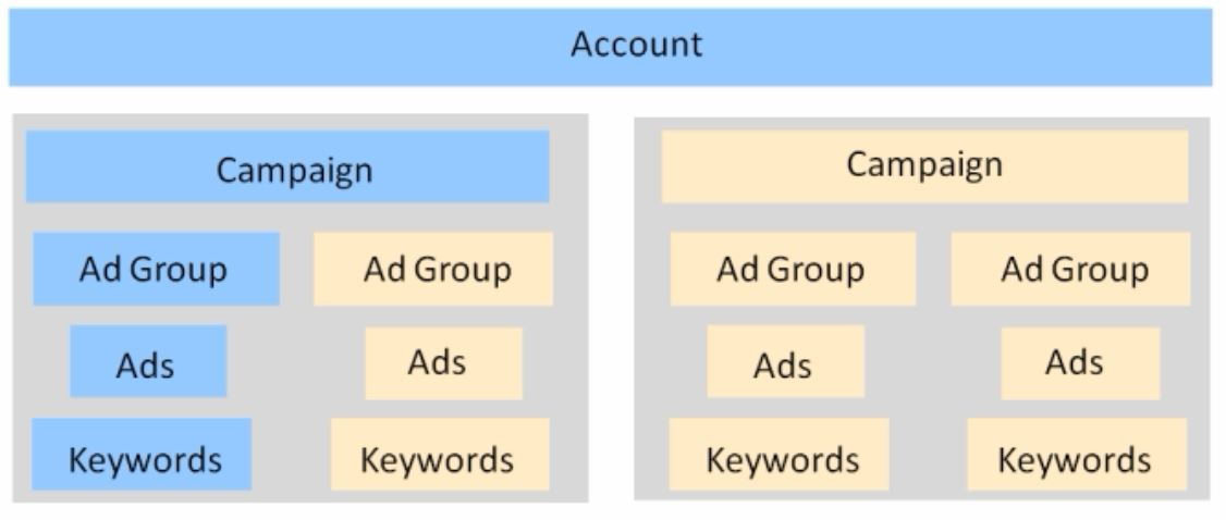 account-hierarchy-in-an-keyword-organization