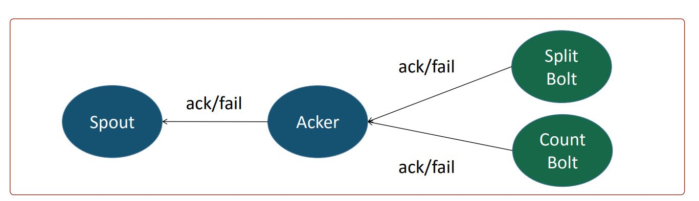 ack & fail method