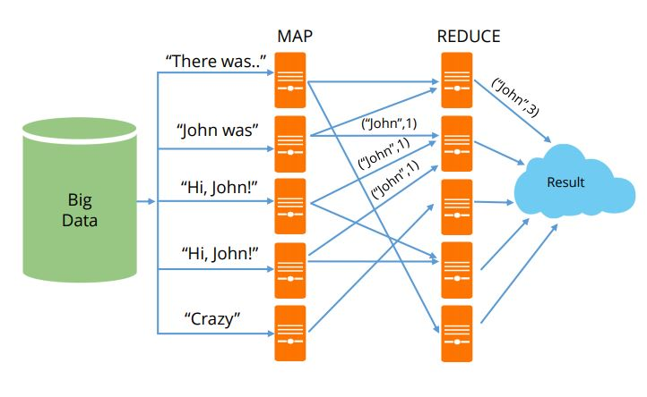 advanced-mapreduce-architecture