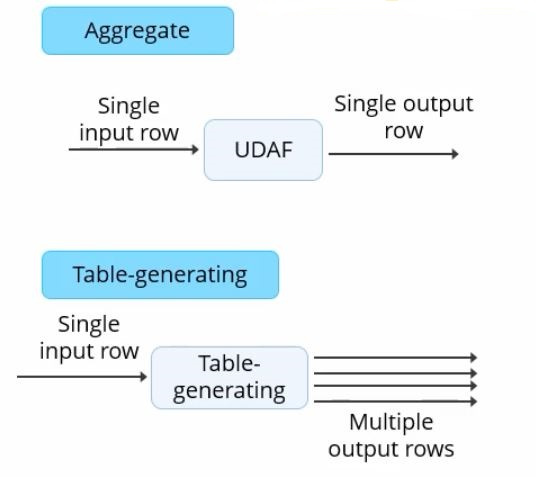 aggregate-function-and-the-table-generating-function-in-hive