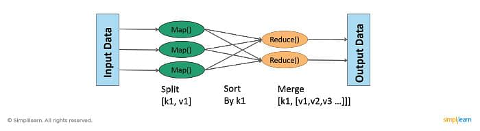 aggregation & mapreduce