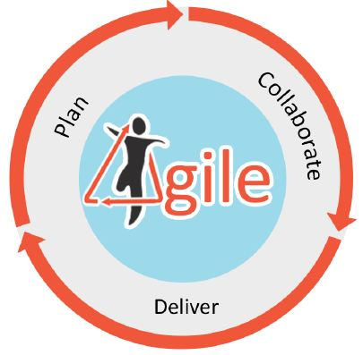 agile-development-cycle.JPG