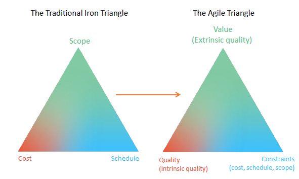 agile-triangle-transformation.JPG